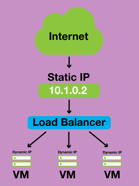 cloud static IP address
