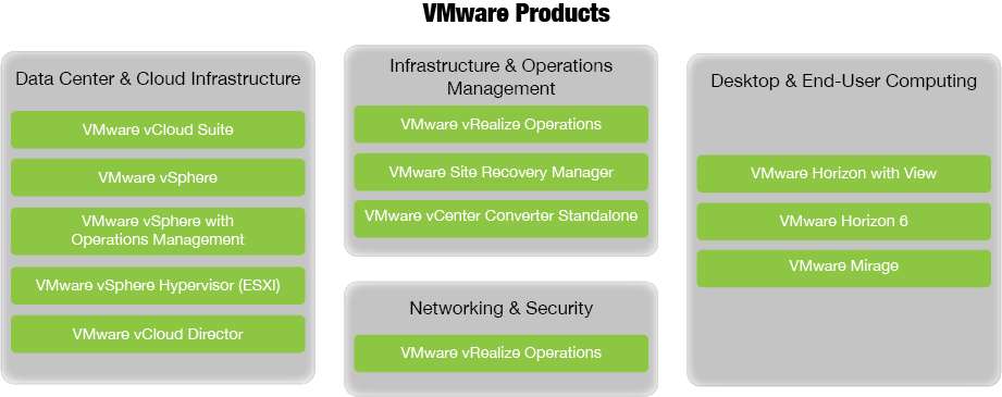 VMware Products Diagram